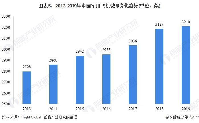 图表5:2013-2019年中国军用飞机数量变化趋势(单位:架)