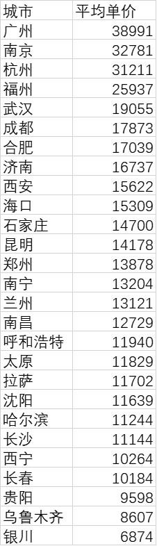 省会城市房价新变化:广州南京杭州居前三 长沙为何这么低