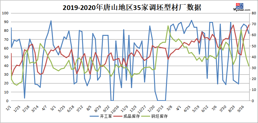 《【万和城娱乐总代理】Mysteel:唐山调坯型钢企业生产情况调查(10.1-10.7)》
