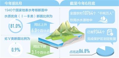 今年前8月 国家地表水考核断面水质优良比例达81.0%