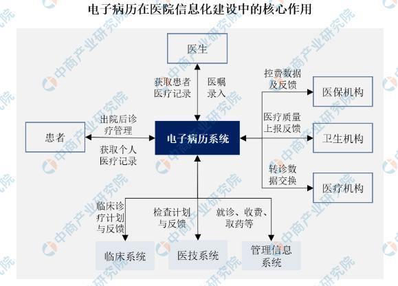 2020年中国电子病历市场规模及发展趋势预测分析(图)
