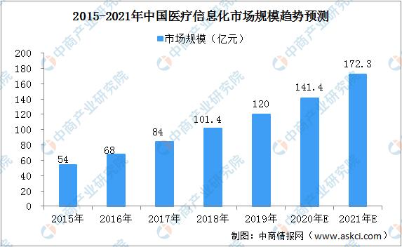 2020年中国医疗信息化市场前景分析:应用领域拓展 市场空间大