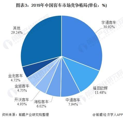 图表3:2019年中国客车市场竞争格局(单位:%)