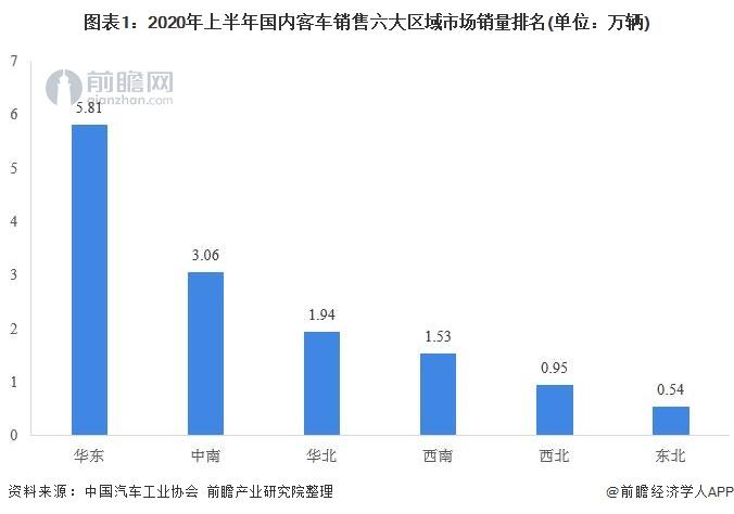2020年中国客车行业竞争格局分析 宇通客车龙头地位稳固
