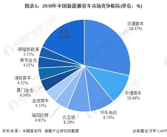 图表5:2019年中国新能源客车市场竞争格局(单位:%)