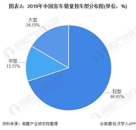 图表2:2019年中国客车销量按车型分布图(单位:%)