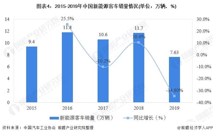 图表4:2015-2019年中国新能源客车销量情况(单位:万辆,%)