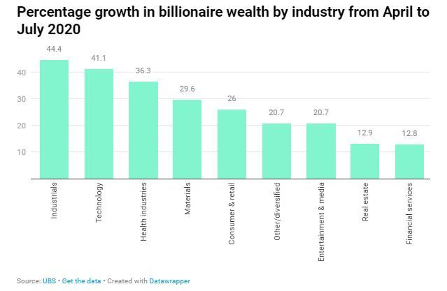 股市反弹亚太区亿万富豪财富回升 中国内地富豪人数创新高