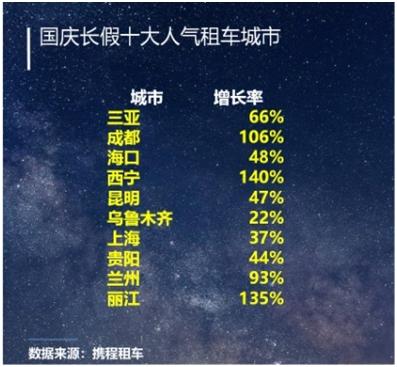 报告:国庆旅游人次破6亿 三亚位居十大热门租车城市首位