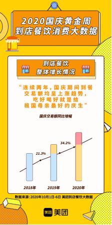 """美团大数据:""""黄金周""""餐饮消费增长强劲 全国到店餐饮交易比去年高三成"""