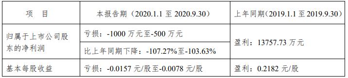 粤宏远A:预计前9月归属股东净利润至少亏损500万元