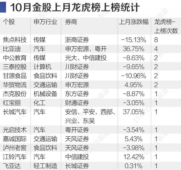 深扒券商10月金股:浙商证券连续两月推荐焦点科技_最具接盘风险