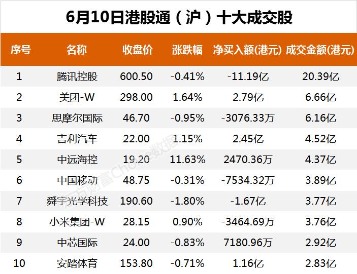 南向资金今日净流出16.30亿港元 大幅净卖出腾讯控股16.58亿港元