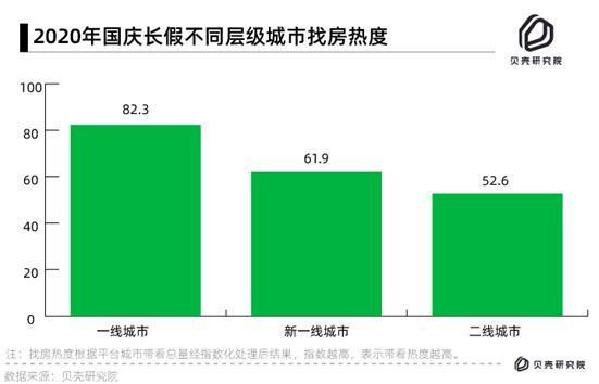 贝壳找房发布十一楼市热度报告 西安广州火热