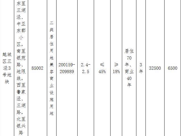 绍兴越城区23.25亿元出让2宗地块