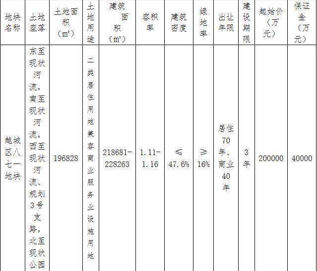绍兴越城区23.25亿元出让2宗地块 华润联合体20亿元竞得1宗