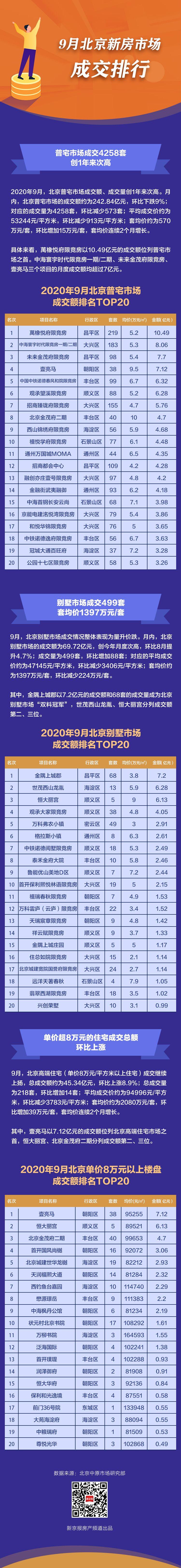 """""""金九""""北京新建商品房成交额创新高 哪些楼盘热销?"""