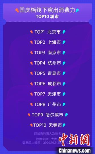 大麦发布《2020演出国庆档观察》,显示线下消费力排名前十的城市,北京、上海和南京位居前三。大麦供图