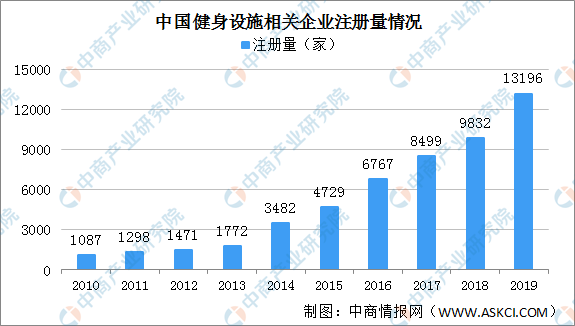 中国健身设施相关企业年注册量十年增长11倍 山东企业最多(附企业名录)