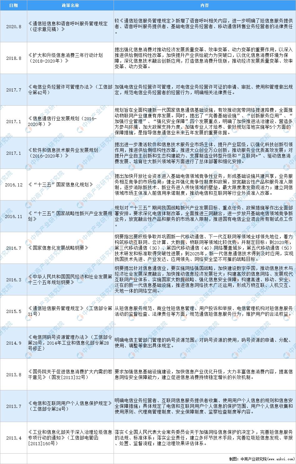 2020年中国移动信息服务行业最新政策汇总一览(图)