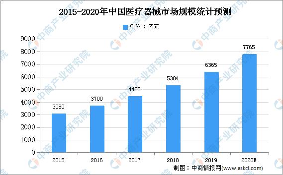 2020年中国医疗器械行业区域发展分析:三大区域医疗器械总产值占比超80%(图)