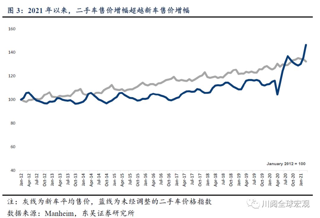以史为鉴 美国通胀飙升后的演绎与影响