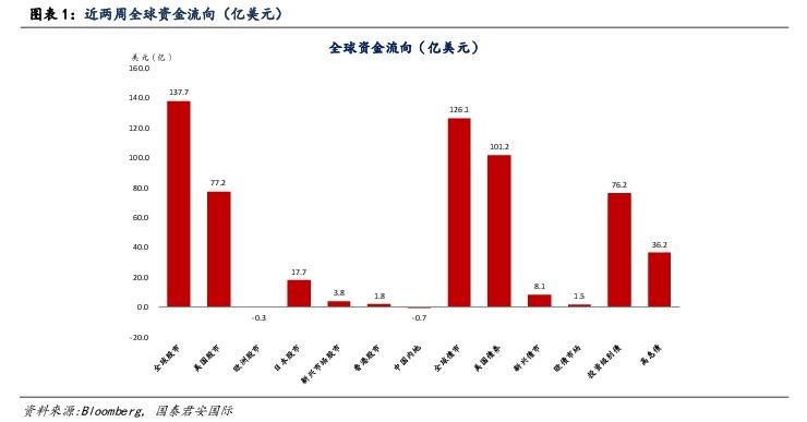 10月以来资金持续回流美股(资料来源:国泰君安国际、彭博)
