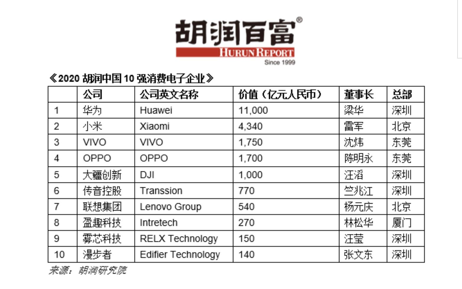 胡润报告发布2020中国十大消费电子企业:华为最有价值的VIVO超级OPPO