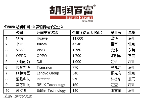 胡润:华为成中国最值钱消费电子企业 小米vivo排二三