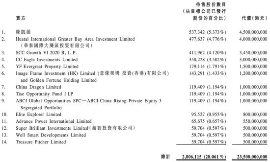 爱德证券期货:恒大地产香港IPO净利润复合年增长率近200%
