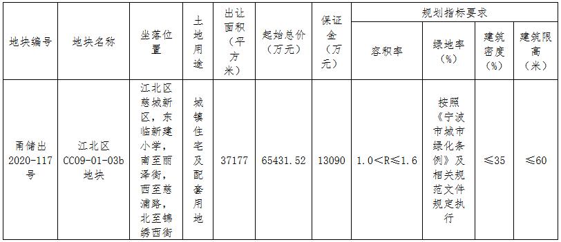 宁波市53.11亿元出让3宗地块