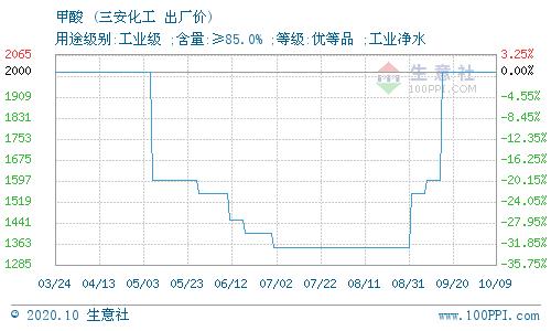 10月13日漳州三安化工有限公司甲酸价格动态