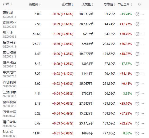 地产股收盘丨沪指收涨0.04%
