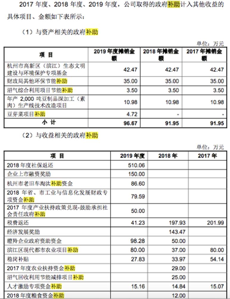 """祖名豆制品被证监会请""""谈话"""":实控人涉嫌行贿_IPO时却未主动披露"""