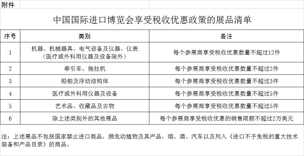 三个部门:世博会期间销售的合理数量的进口展品免征关税