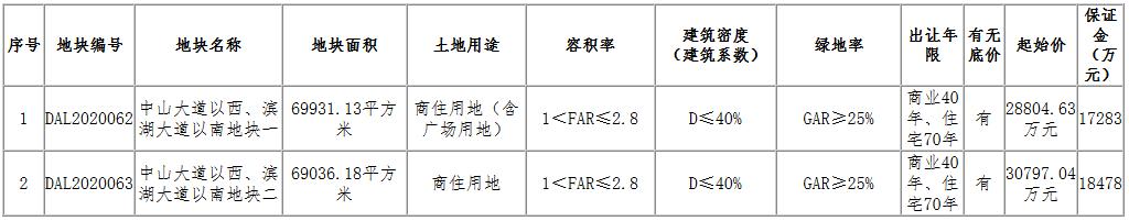 新城控股5.96亿元摘得南昌市进贤县2宗商住用地