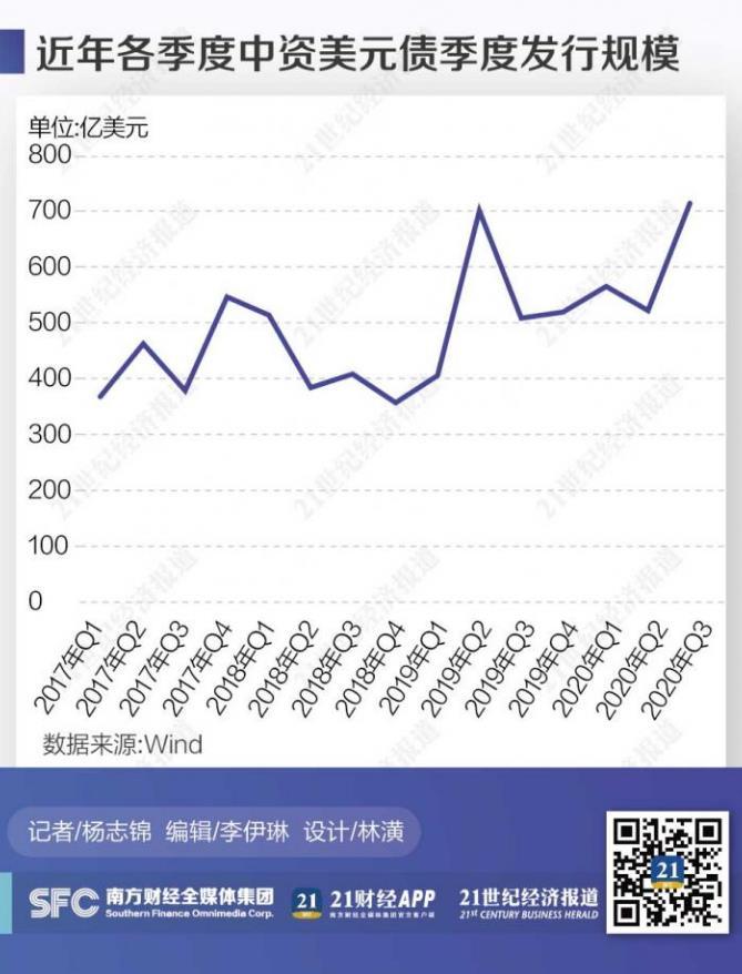 中资企业海外发债创新高 三季度环比大增36%