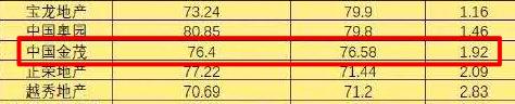金茂前9月出售反势涨31%