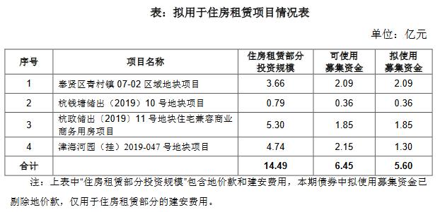《【杏耀平台网站】阳光城:成功发行8亿元住房租赁专项公司债券 票面利率6.67%》