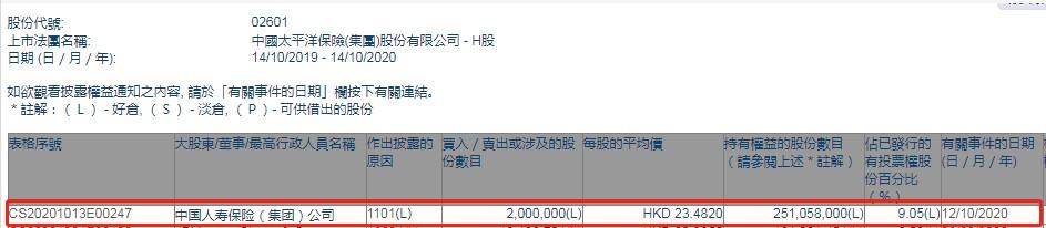 中国人寿保险(集团)有限公司以每股23.482港元的价格增持了200万股中国太平洋保险(02601)股份