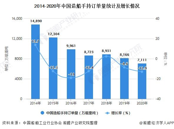 2014-2020年中国造船手持订单量统计及增长情况