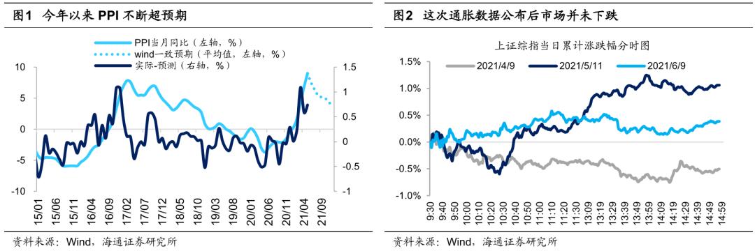 股市对通胀开始脱敏 指数有望创年内新高