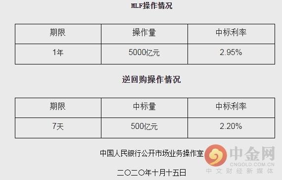 《【万和城娱乐登陆注册】央行开展5000亿元一年期MLF操作 利率2.95%》