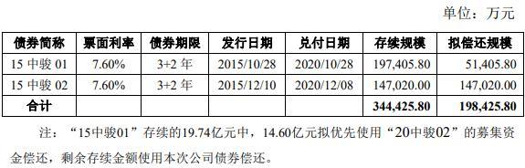中骏集团:拟发行20亿元公司债券-中国网地产