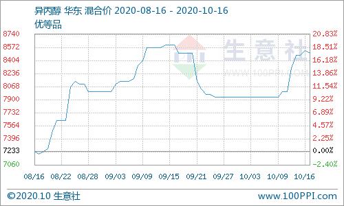 涨幅大于跌幅 本周异丙醇先涨后跌(10.12-10.16)
