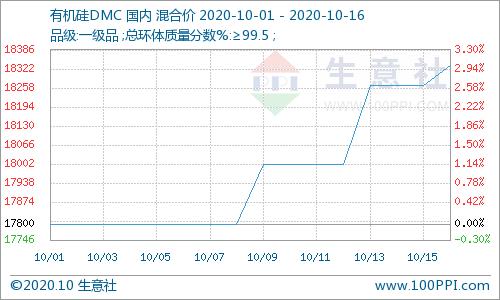 封盘增多!有机硅DMC高报盘涨至18700元/吨