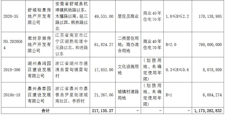 华夏幸福:9月新增5宗土地