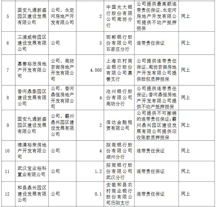华夏幸福:为17家公司提供担保