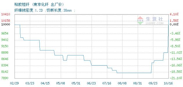 10月16日南京化纤粘胶短纤价格动态
