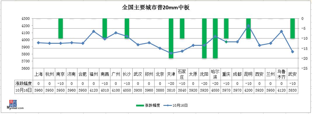 《【万和城代理官网】钢坯涨回3400,期钢飘红,钢价有望止跌》